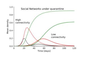 SARS-CoV-2 Pooled Testing Strategies For Social Networks