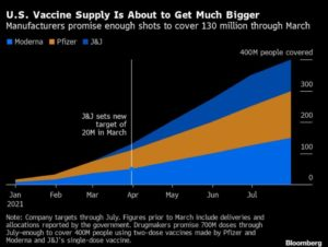 – U.S. Could Be Vaccinated By March 31 In Theory, July 31 Almost Certain –