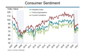 U.S. Consumer Sentiment Falls In February