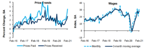 Fed: Survey Of Manufacturing Activity