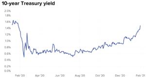 Bond Market Bets On Red Hot Economy