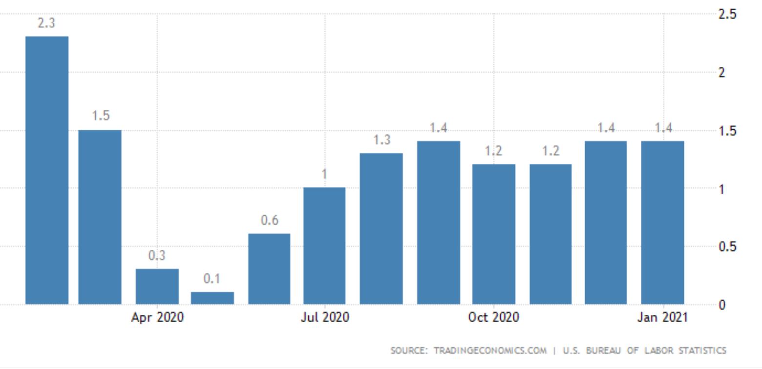 U.S. Inflation Thru January '21