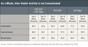 How Competitive Are U.S. Treasury Repo Markets?