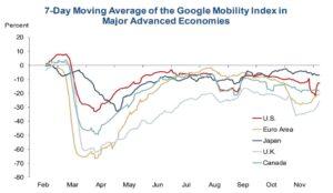 Global Mobility, U.S., U.K., EU Up For Months