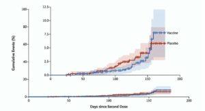 ChAdOx1 nCoV-19 COVID-19 Vaccine Efficacy vs. B.1.351 Variant