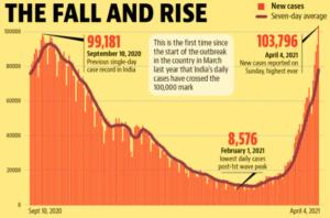 India's COVID-19 Fall & Rise