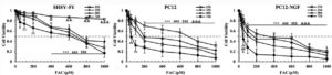 Iron Chelators Treat Parkinson's Disease