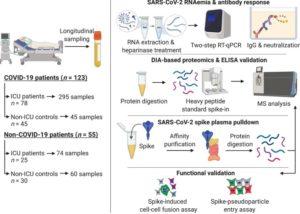 Prognosis & Rnaemia Proteomic Trajectories