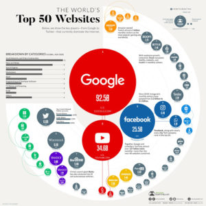 – The 50 Most Visited Websites –