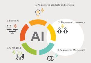 Mastercard's AI Architecture