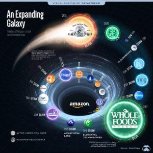 Amazon Empire Bought MGM