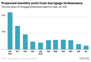 Why The Fed Knew House Prices Would Flatten