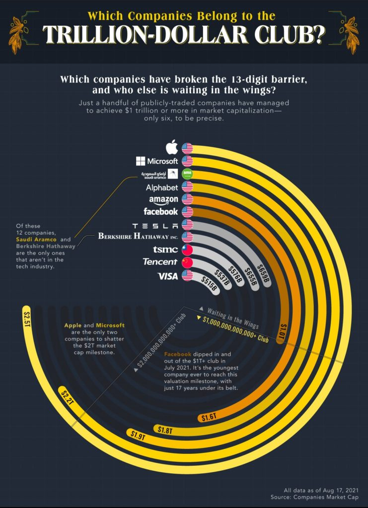 The World's $Trillion Businesses