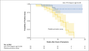 Decline Of Pathogenic Antibodies in VITT