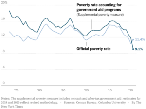 U.S. Poverty Rate Continues To Fall