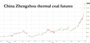 – Winter In China, Coal Prices Double, Heating Triple –